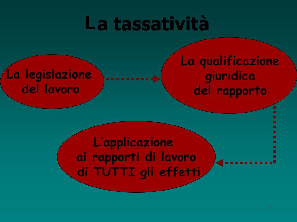 a tassatività L La qualificazione La legislazione giuridica del lavoro