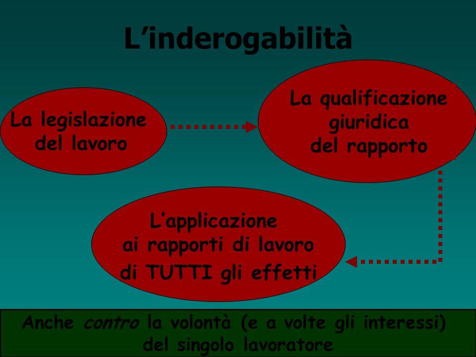 L'inderogabilità La qualificazione La legislazione giuridica