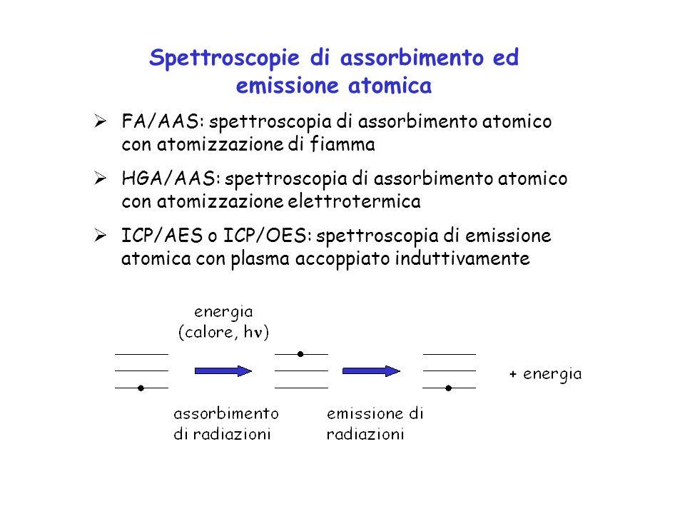 Spettroscopie di assorbimento ed