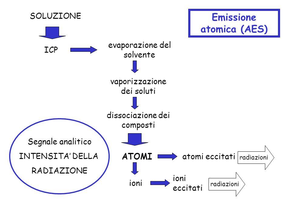 Emissione atomica (AES)