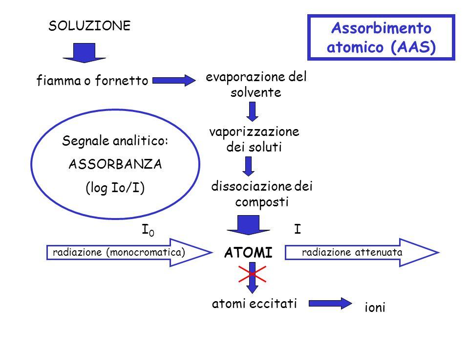 Assorbimento atomico (AAS)