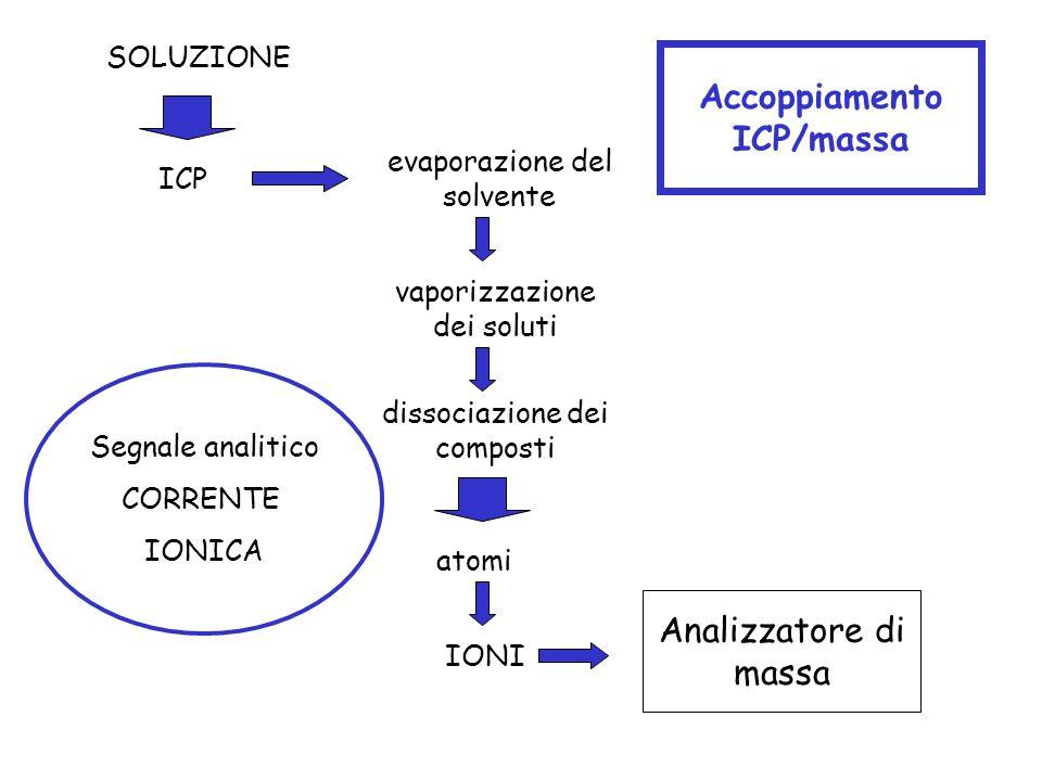 Accoppiamento ICP/massa