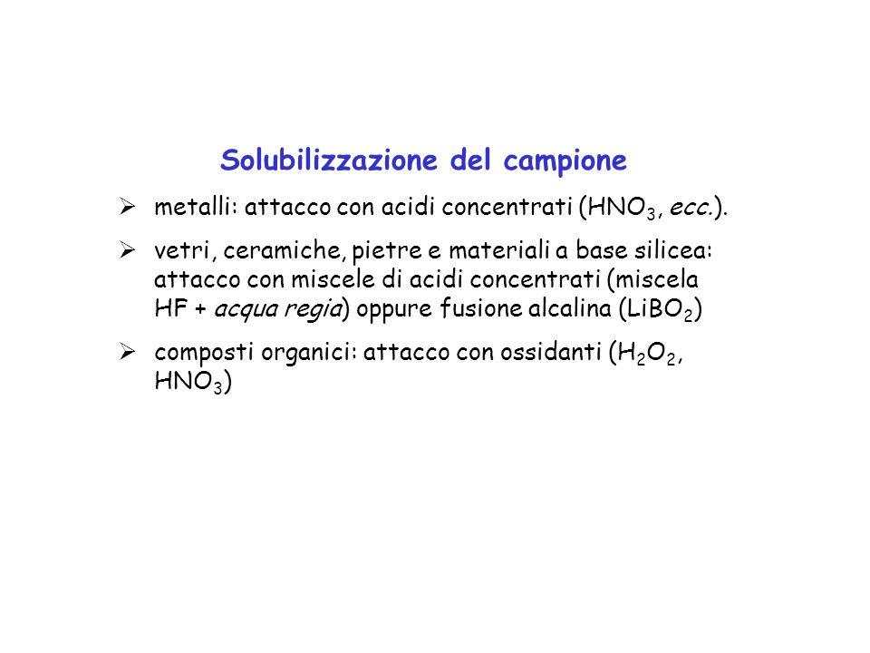 Solubilizzazione del campione
