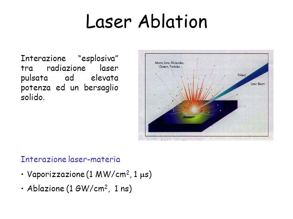 Laser Ablation Interazione esplosiva tra radiazione laser pulsata ad elevata potenza ed un bersaglio solido.
