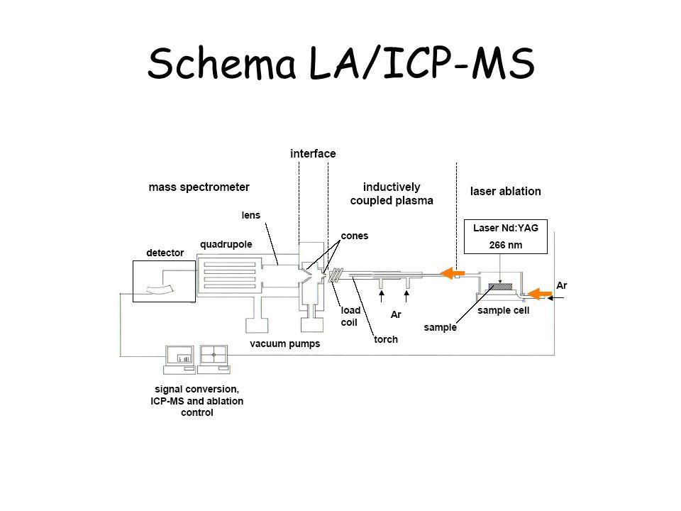 Schema LA/ICP-MS