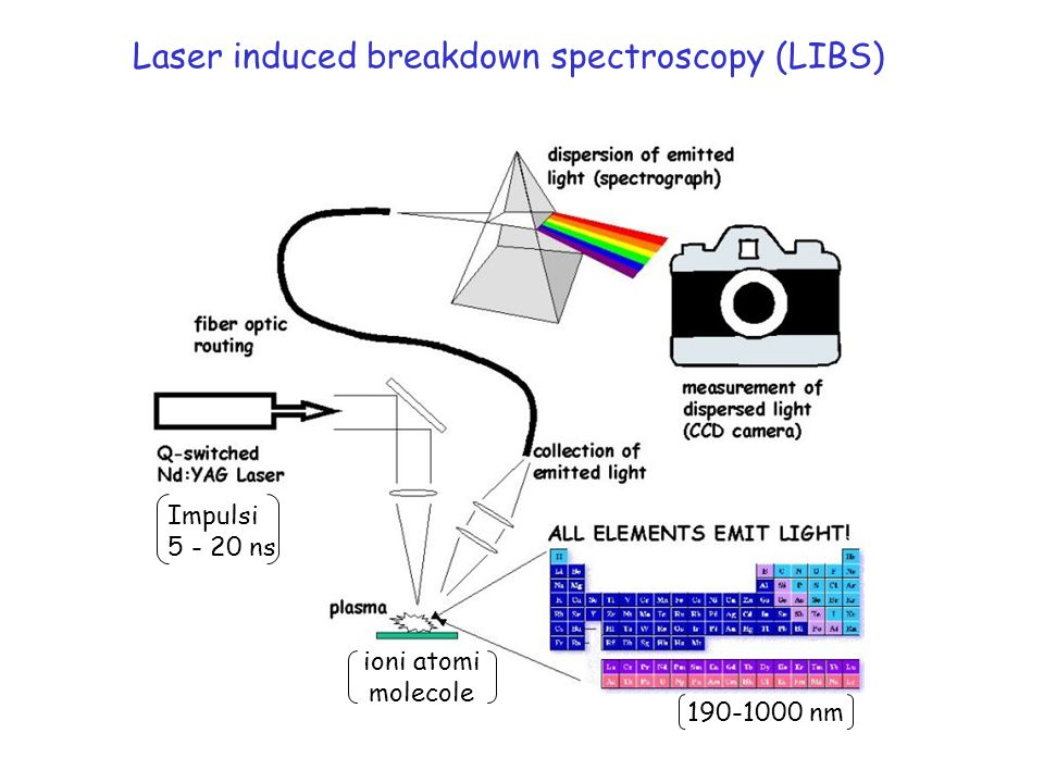 Laser induced breakdown spectroscopy (LIBS)
