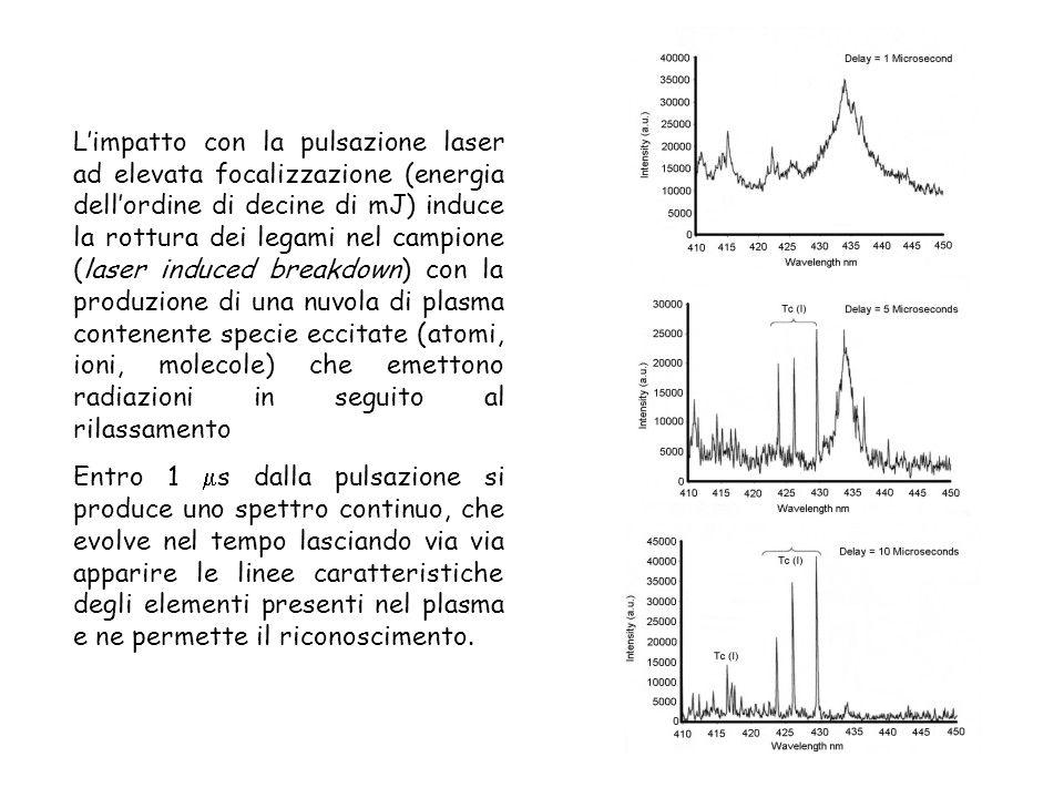 L'impatto con la pulsazione laser ad elevata focalizzazione (energia dell'ordine di decine di mJ) induce la rottura dei legami nel campione (laser induced breakdown) con la produzione di una nuvola di plasma contenente specie eccitate (atomi, ioni, molecole) che emettono radiazioni in seguito al rilassamento