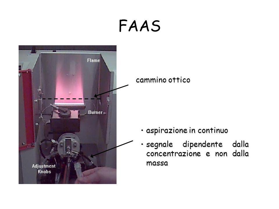FAAS cammino ottico aspirazione in continuo