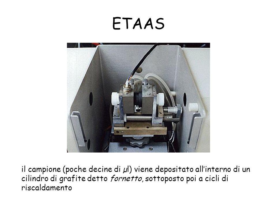 ETAAS il campione (poche decine di µl) viene depositato all'interno di un cilindro di grafite detto fornetto, sottoposto poi a cicli di riscaldamento.
