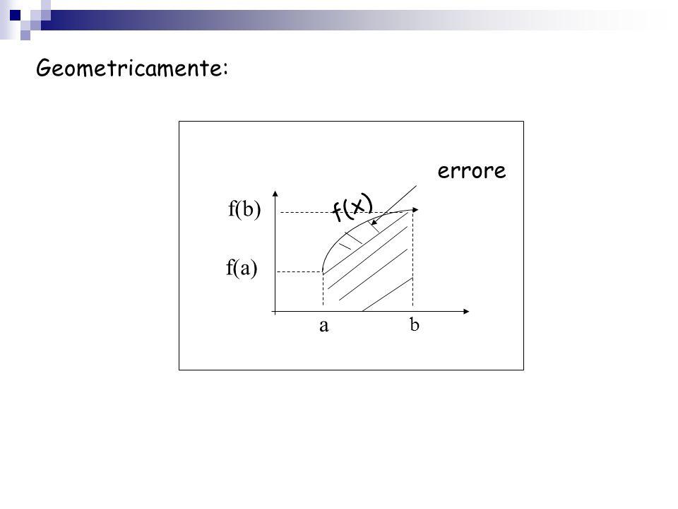 Geometricamente: errore f(b) f(x) f(a) a b