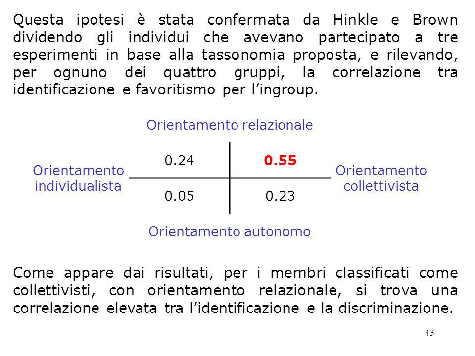 Questa ipotesi è stata confermata da Hinkle e Brown dividendo gli individui che avevano partecipato a tre esperimenti in base alla tassonomia proposta, e rilevando, per ognuno dei quattro gruppi, la correlazione tra identificazione e favoritismo per l'ingroup.