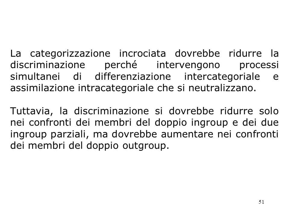 La categorizzazione incrociata dovrebbe ridurre la discriminazione perché intervengono processi simultanei di differenziazione intercategoriale e assimilazione intracategoriale che si neutralizzano.