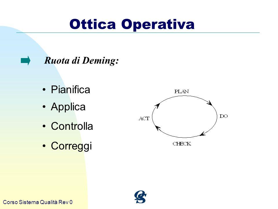 Ottica Operativa Pianifica Applica Controlla Correggi Ruota di Deming: