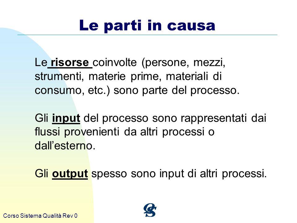 Le parti in causa Le risorse coinvolte (persone, mezzi, strumenti, materie prime, materiali di consumo, etc.) sono parte del processo.