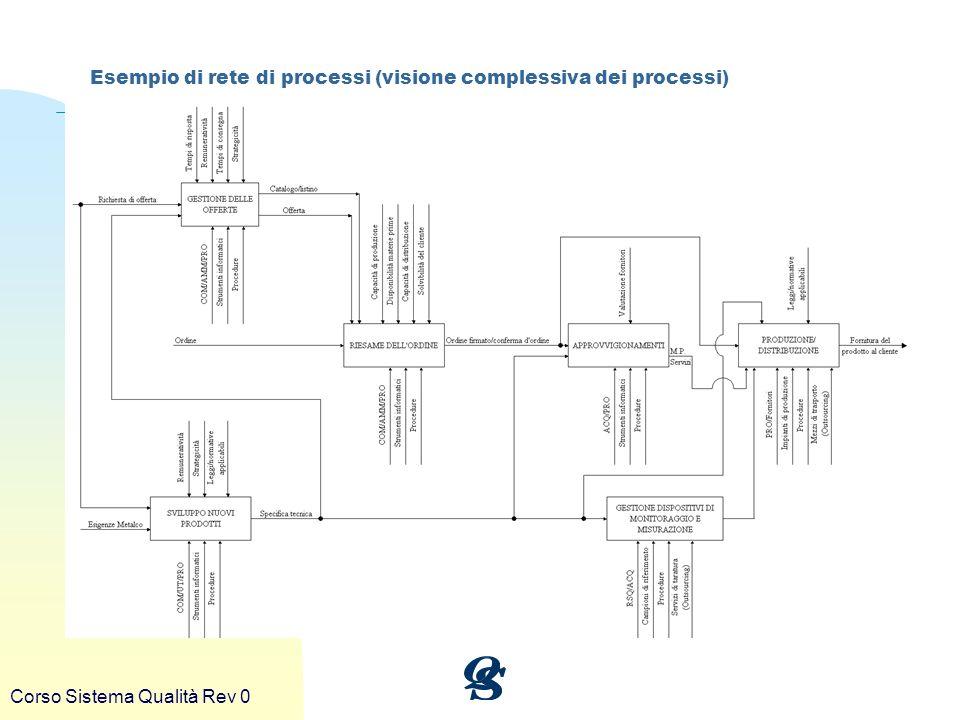Esempio di rete di processi (visione complessiva dei processi)