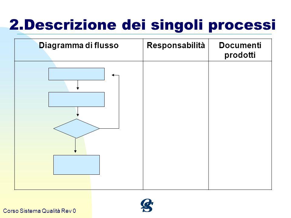 2.Descrizione dei singoli processi