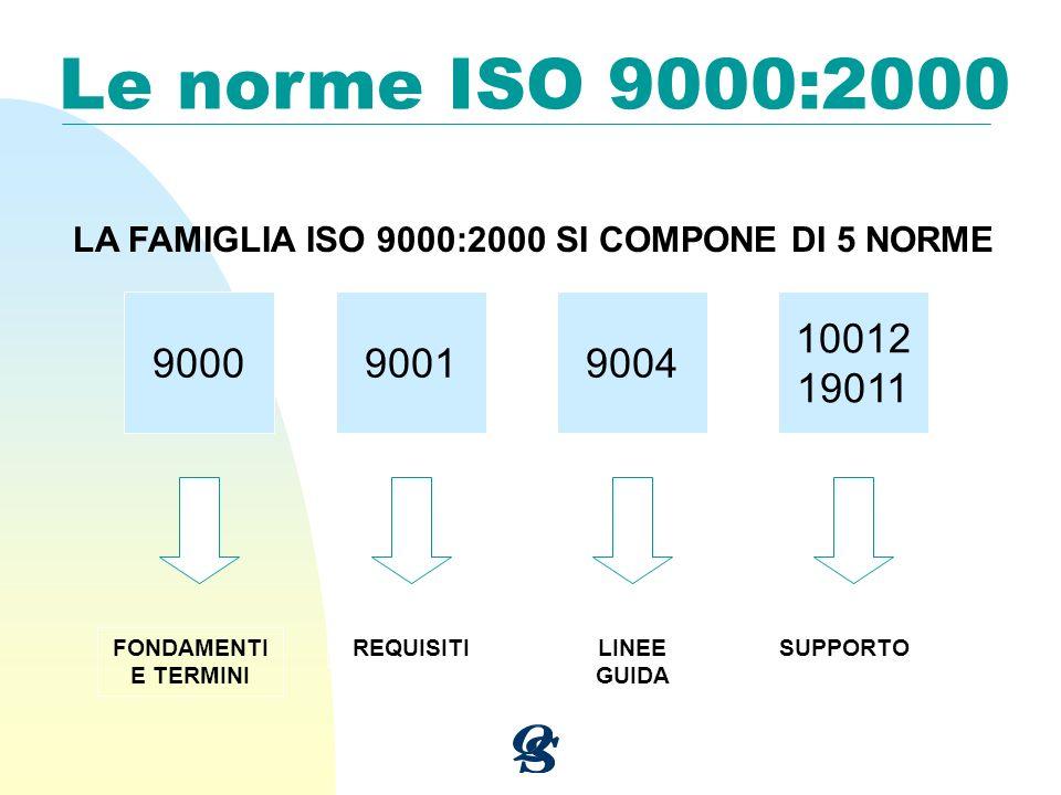 Le norme ISO 9000:2000 LA FAMIGLIA ISO 9000:2000 SI COMPONE DI 5 NORME. 9000. 9001. 9004. 10012.