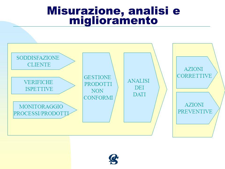 Misurazione, analisi e miglioramento