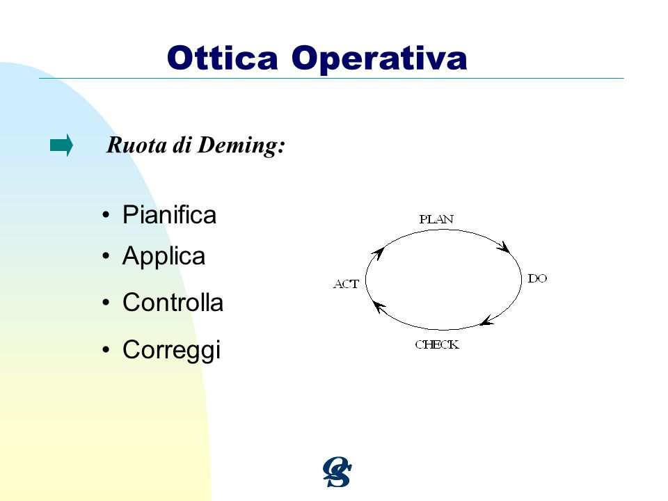 Ottica Operativa Ruota di Deming: Pianifica Applica Controlla Correggi