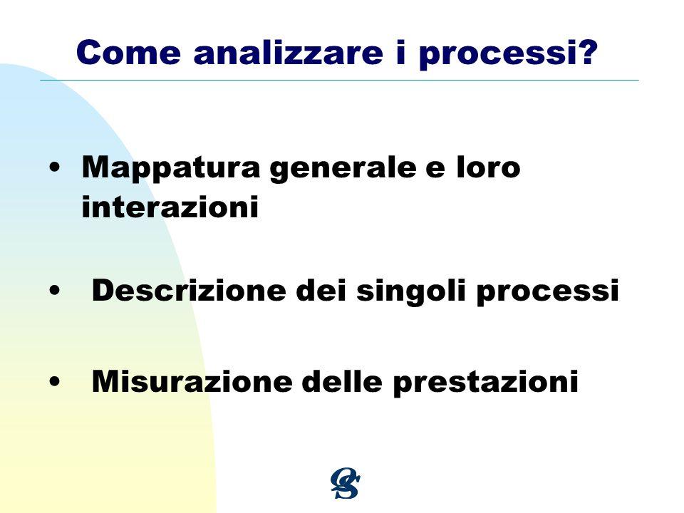 Come analizzare i processi