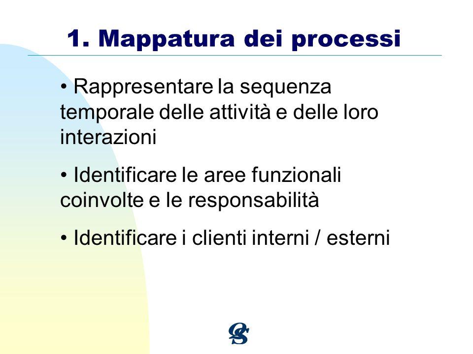 1. Mappatura dei processi