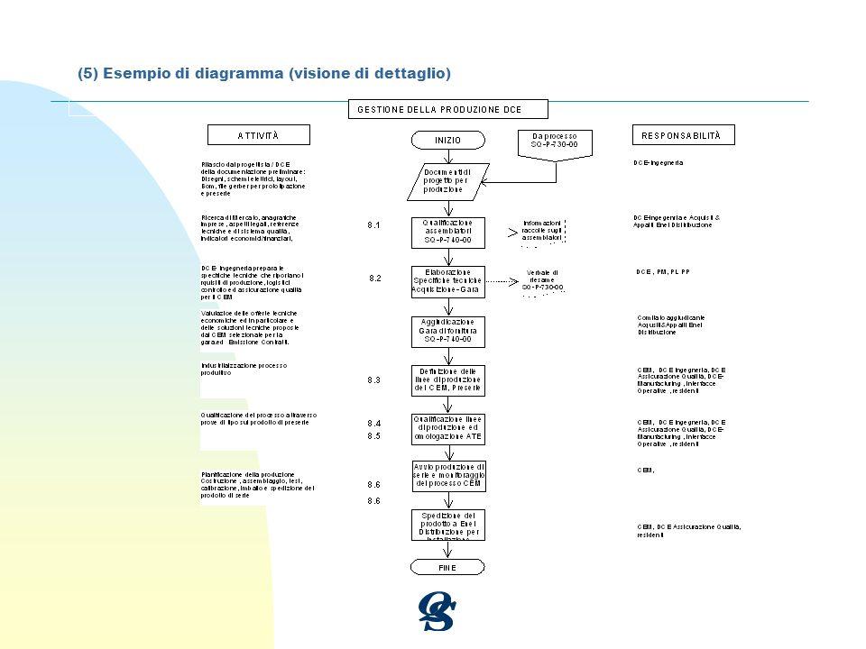 (5) Esempio di diagramma (visione di dettaglio)