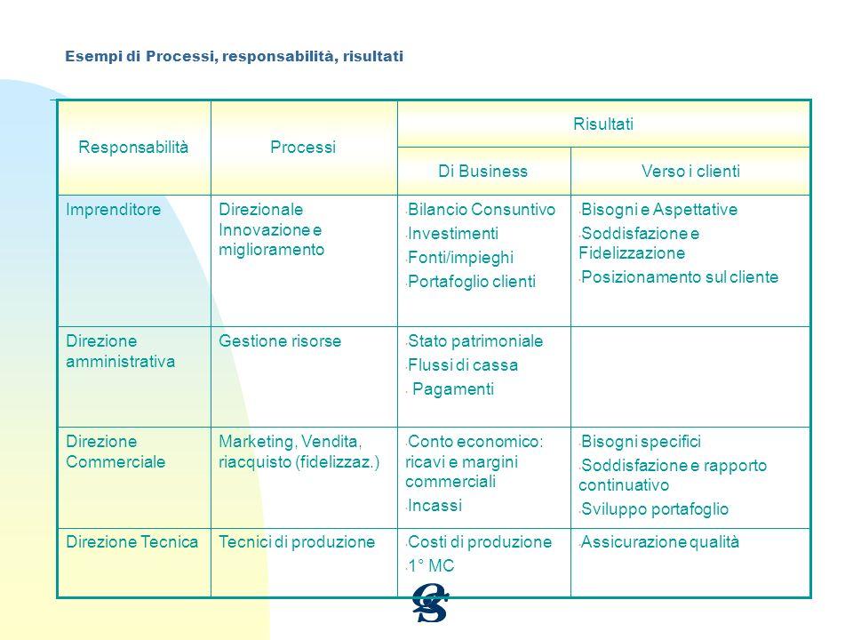 Assicurazione qualità Costi di produzione 1° MC Tecnici di produzione