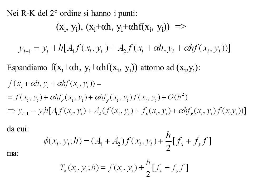 (xi, yi), (xi+αh, yi+αhf(xi, yi)) =>