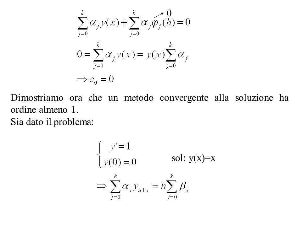 Dimostriamo ora che un metodo convergente alla soluzione ha ordine almeno 1.Sia dato il problema: sol: y(x)=x.