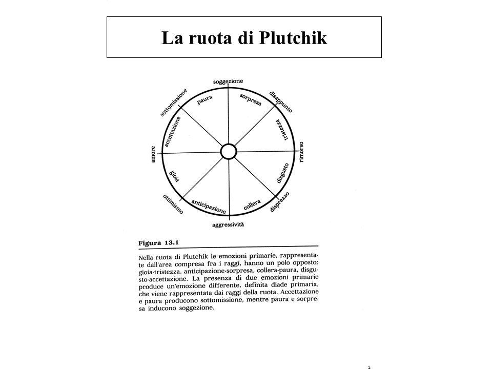 La ruota di Plutchik