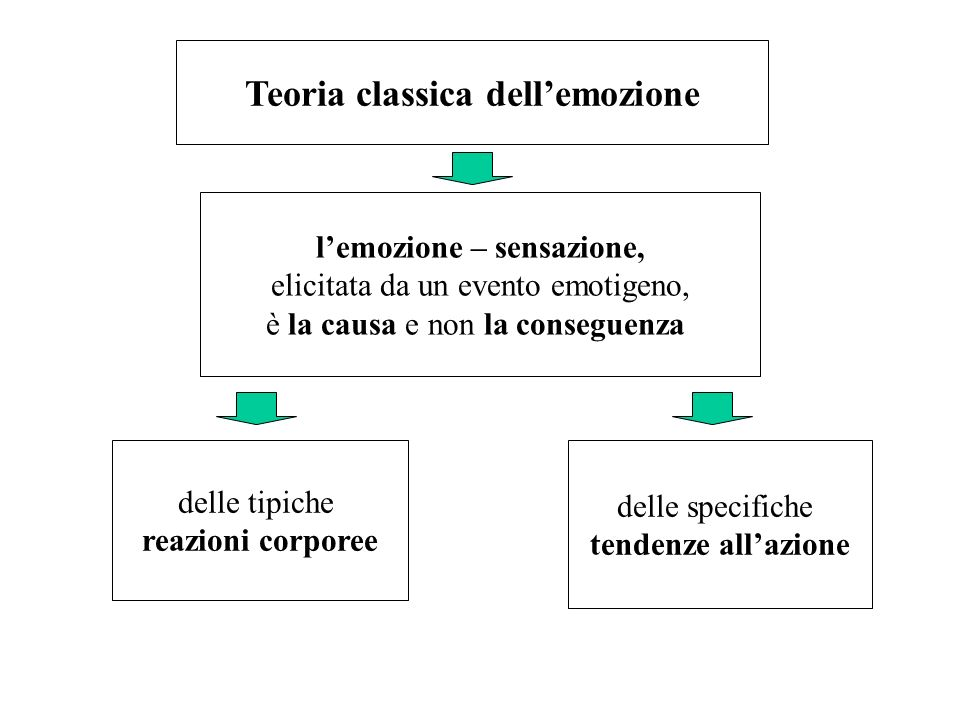 Teoria classica dell'emozione l'emozione – sensazione,