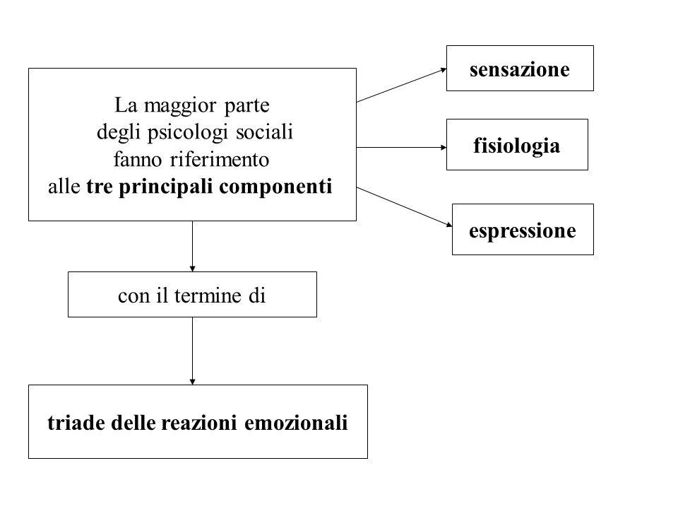 triade delle reazioni emozionali