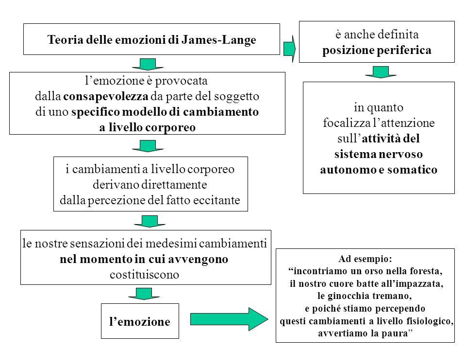 Teoria delle emozioni di James-Lange è anche definita