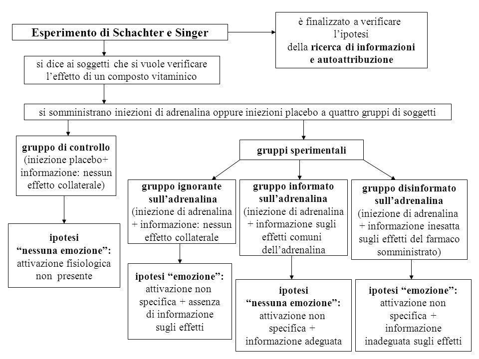 Esperimento di Schachter e Singer