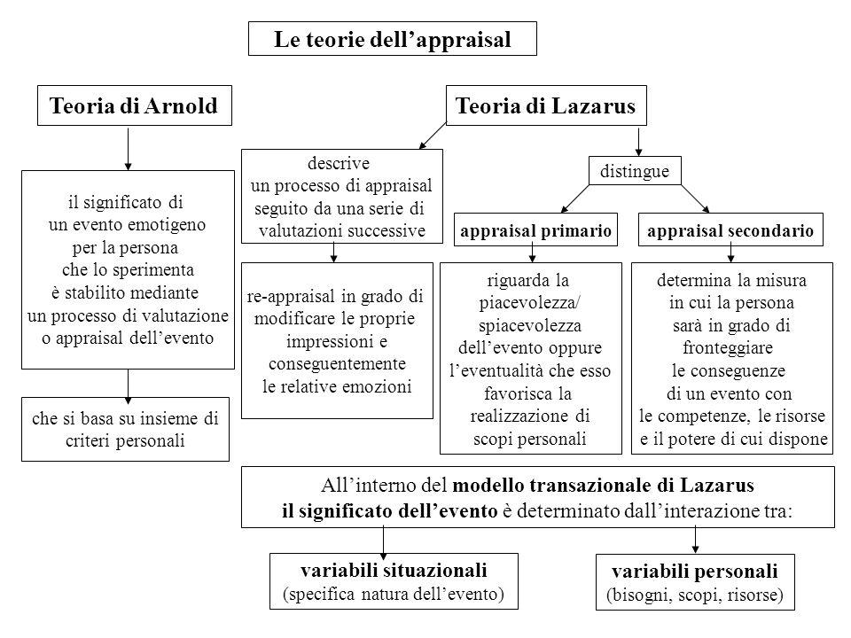 Le teorie dell'appraisal variabili situazionali