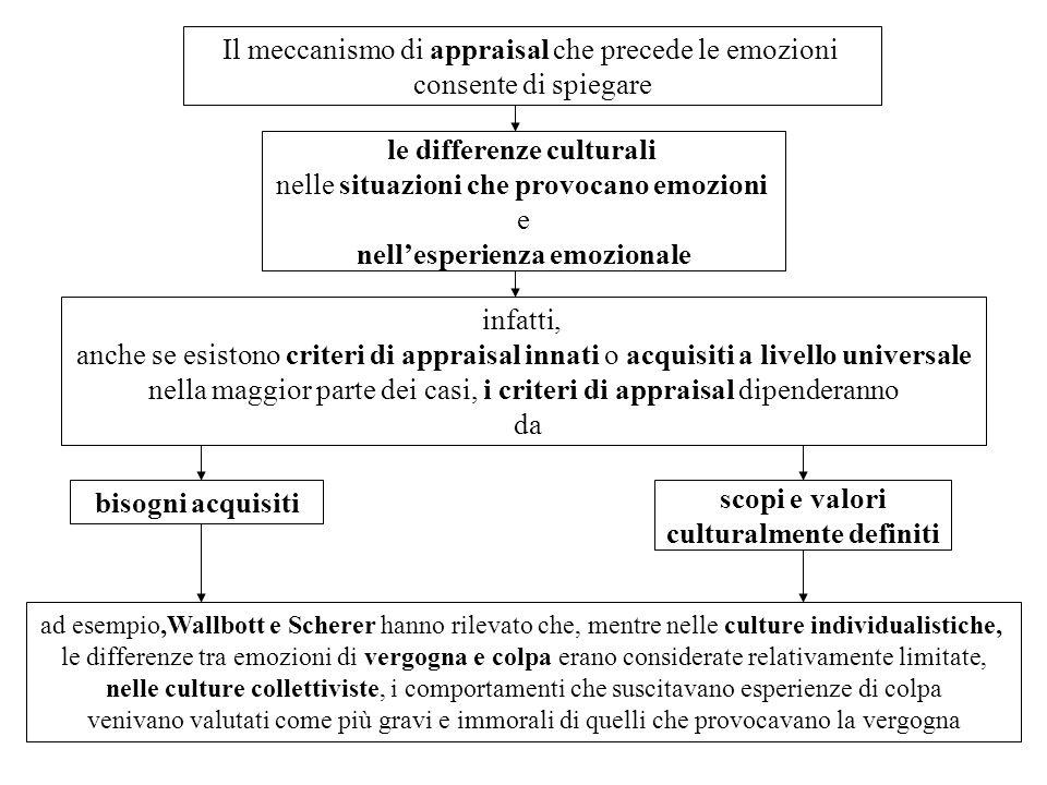 Il meccanismo di appraisal che precede le emozioni