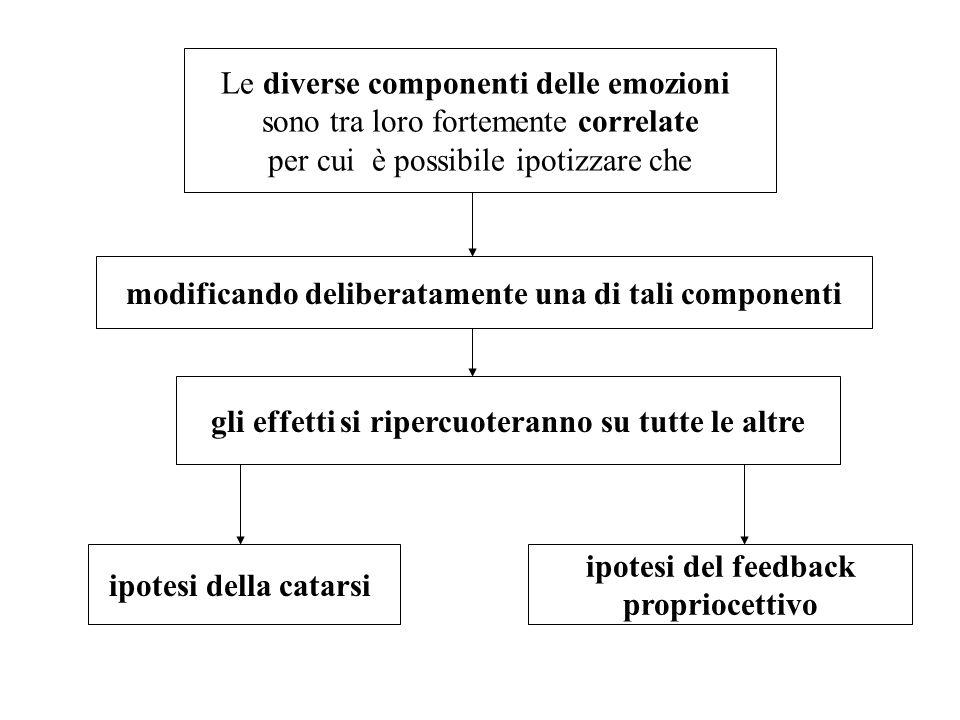 Le diverse componenti delle emozioni