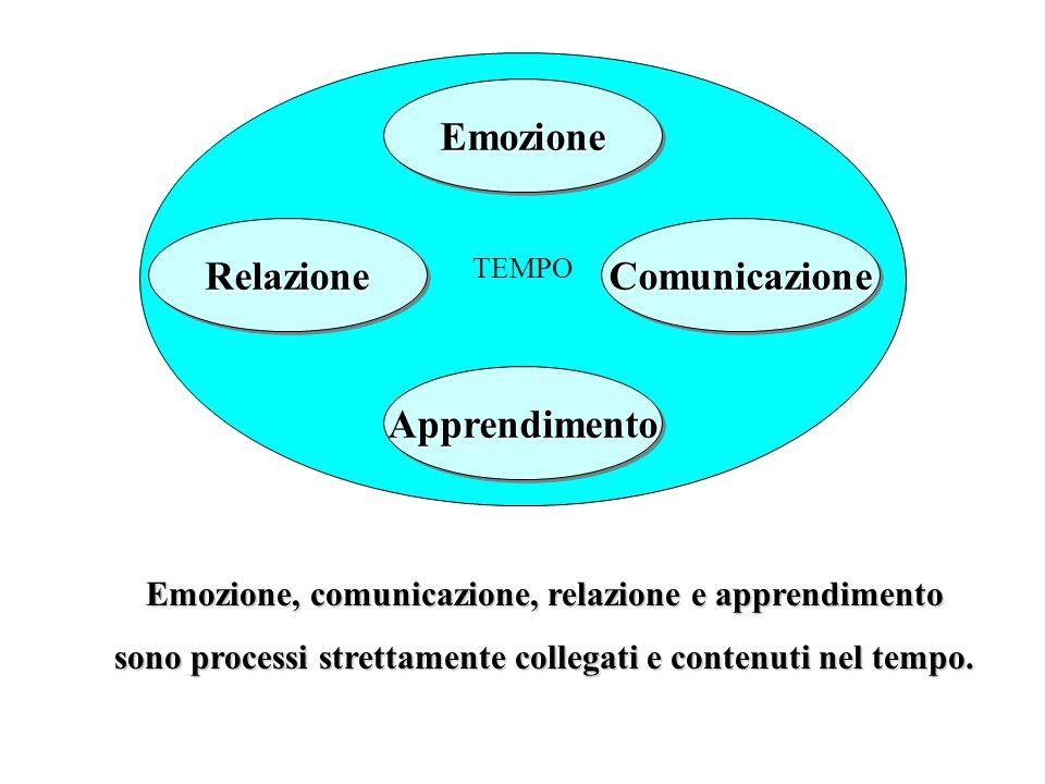 Emozione Relazione Comunicazione Apprendimento