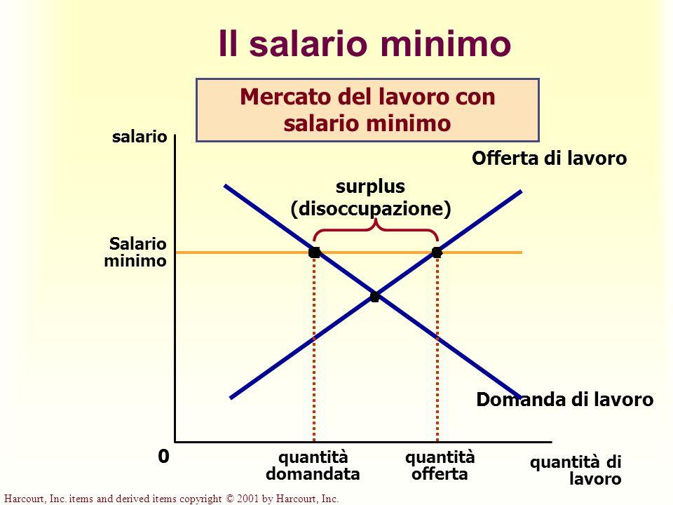 Mercato del lavoro con salario minimo