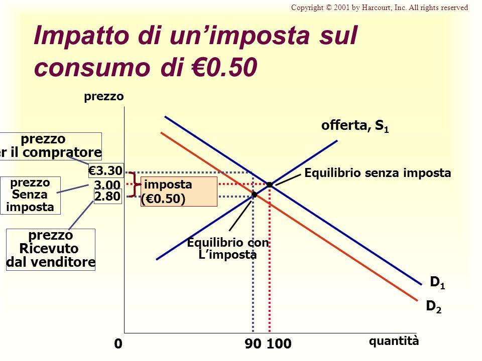 Impatto di un'imposta sul consumo di €0.50