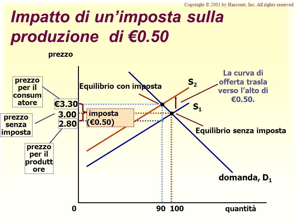 Impatto di un'imposta sulla produzione di €0.50