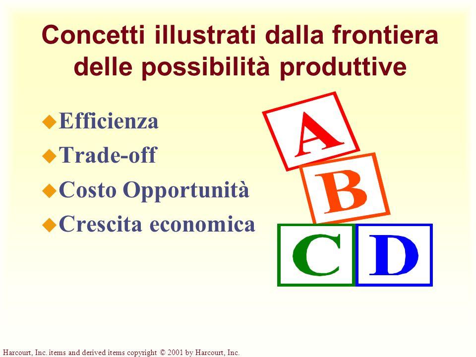 Concetti illustrati dalla frontiera delle possibilità produttive