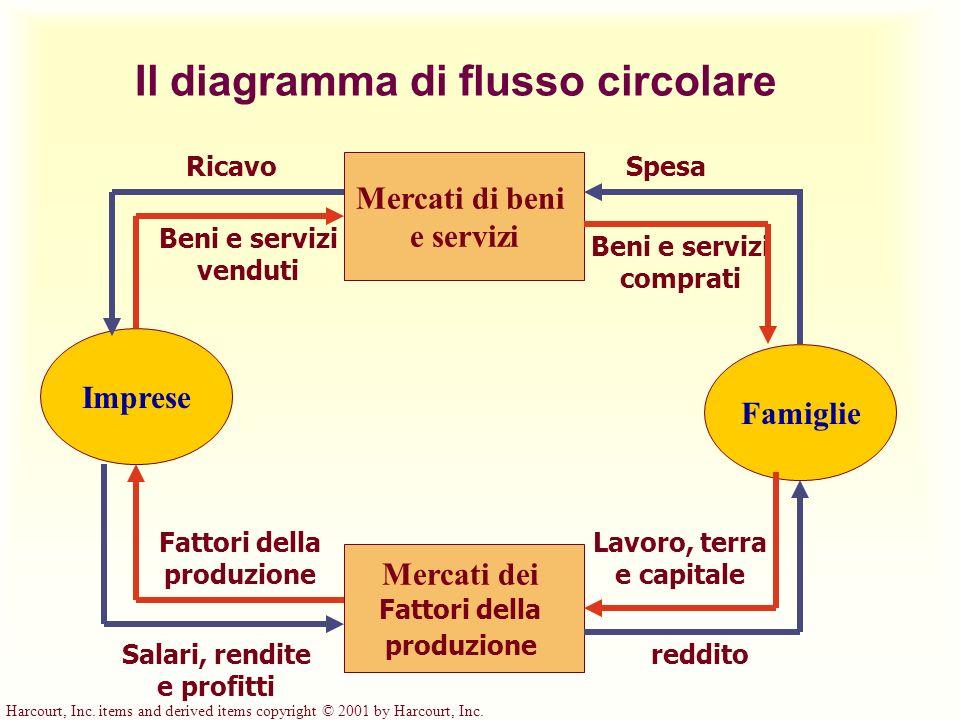Il diagramma di flusso circolare