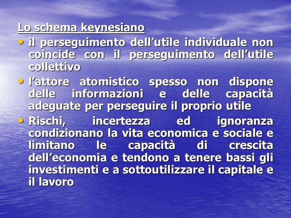 Lo schema keynesiano il perseguimento dell'utile individuale non coincide con il perseguimento dell'utile collettivo.