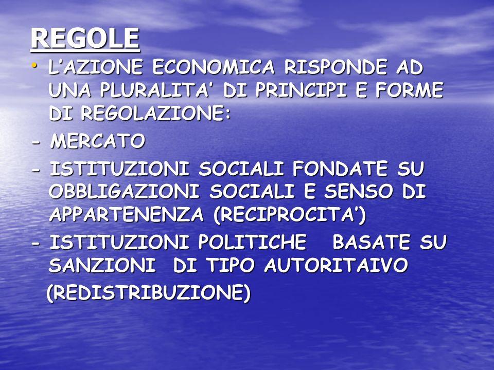 REGOLE L'AZIONE ECONOMICA RISPONDE AD UNA PLURALITA' DI PRINCIPI E FORME DI REGOLAZIONE: - MERCATO.