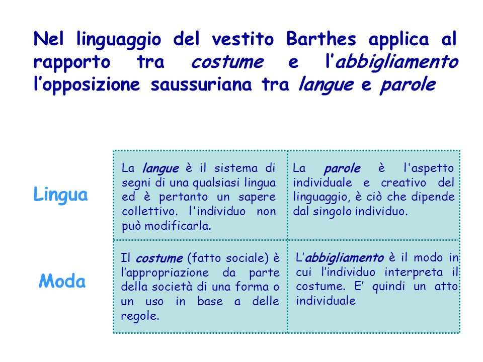 Nel linguaggio del vestito Barthes applica al rapporto tra costume e l'abbigliamento l'opposizione saussuriana tra langue e parole