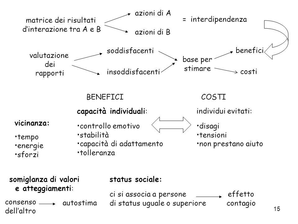 azioni di A matrice dei risultati. d'interazione tra A e B. = interdipendenza. azioni di B. soddisfacenti.