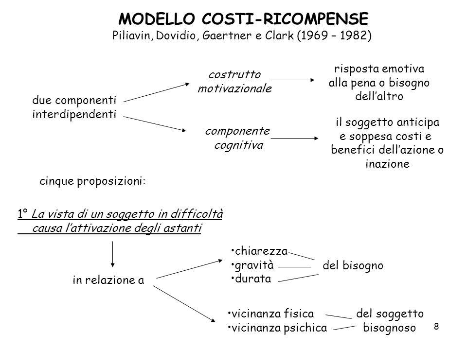 MODELLO COSTI-RICOMPENSE