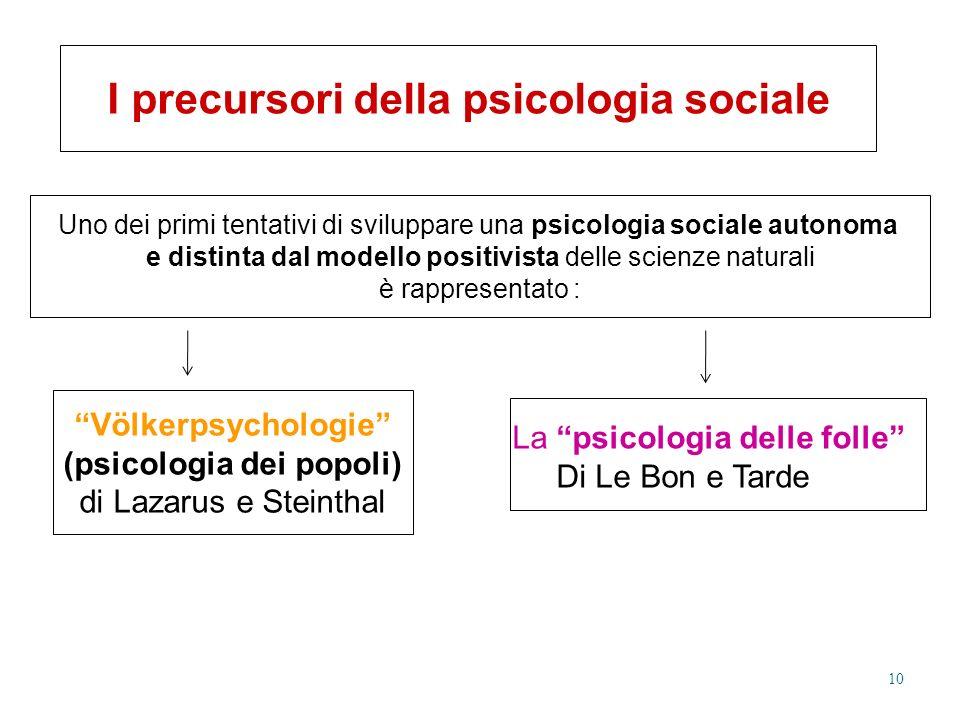 I precursori della psicologia sociale