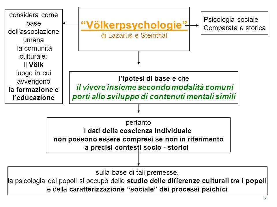 Völkerpsychologie porti allo sviluppo di contenuti mentali simili